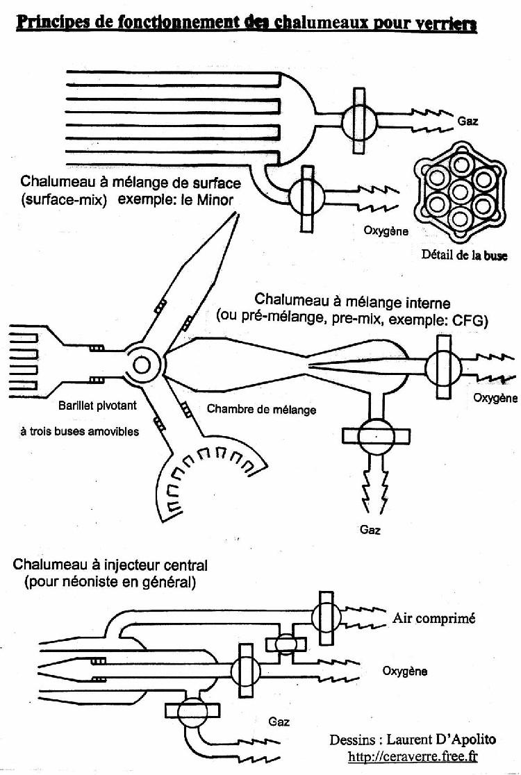 Ceraverre page chalumeau - Chalumeau oxy acetylene ...